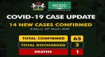 UPDATED: Nigeria confirms 14 new cases of Covid-19, Toll now 65