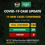 Nigeria's COVID-19 toll rise to 184 as NCDC confirms 10 new cases